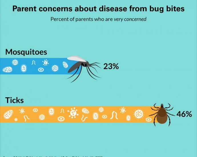 Parent Concerns about Disease from Bug Bites