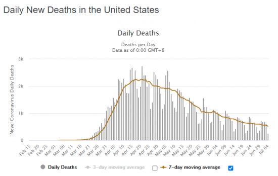 daily new deaths in us through july 4